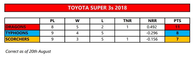 Super 3s Table